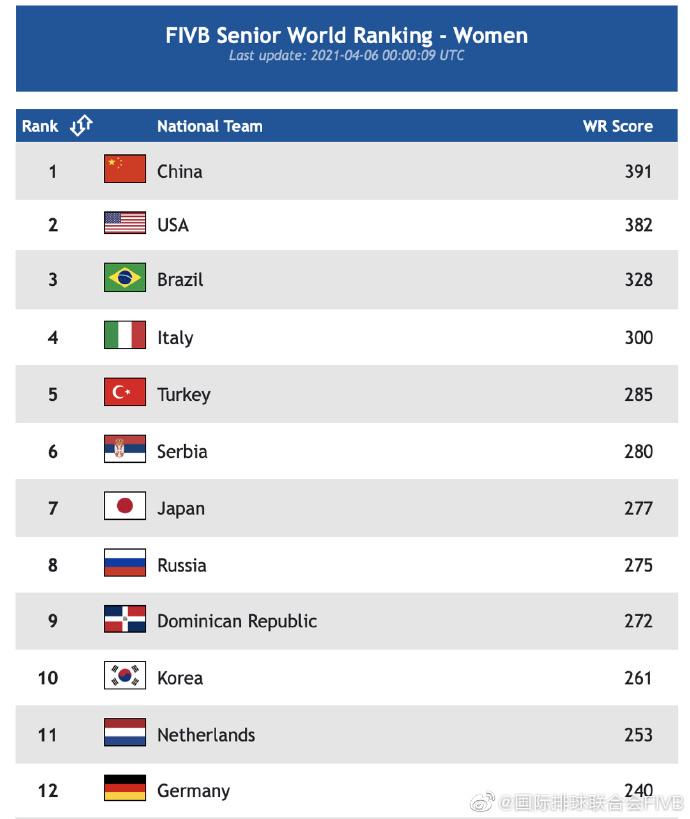 国际排联更新的女排世界排名。网络截图