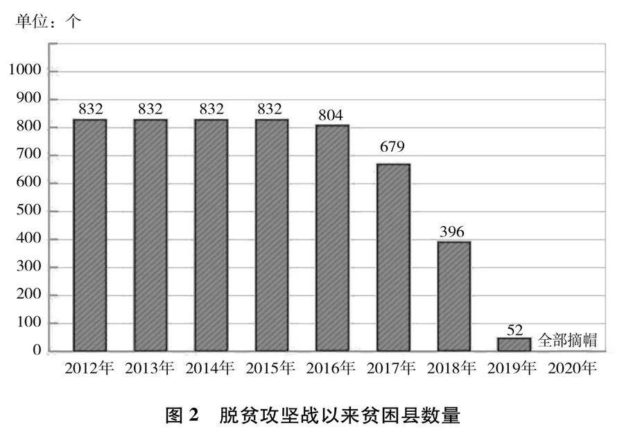 (图源:《人类减贫的中国实践》白皮书)