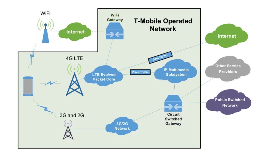 一条光纤传输中断后,如何引发了全网VoLTE瘫痪?