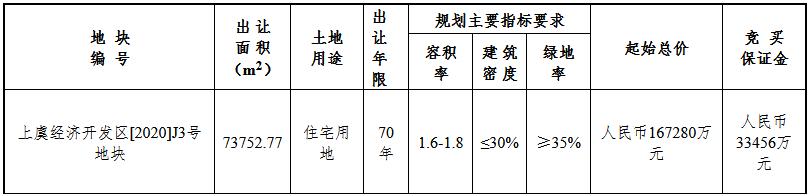 浙江杨帆地产20.83亿元竞得绍兴市上虞区一宗住宅用地 溢价率24.51%