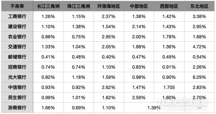 银行财报里的区域金融:长三角贷款占比最高,多家银行部分地区利润为负