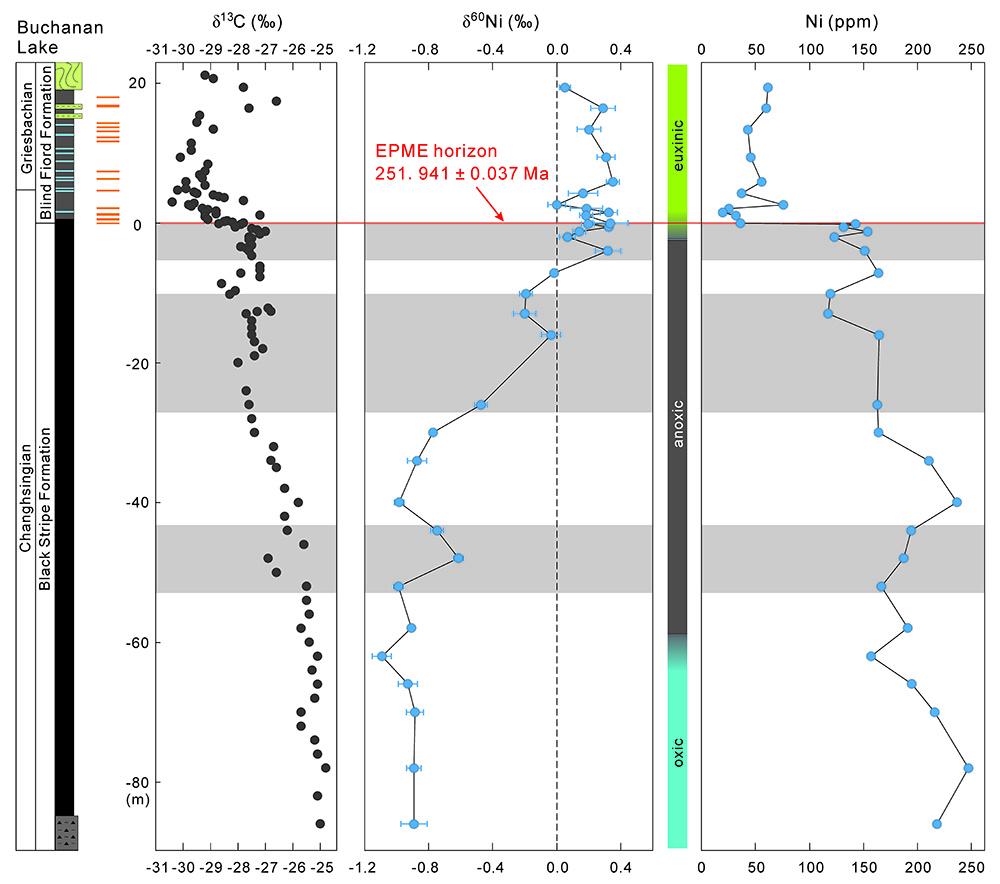 二叠纪末的生命大灭绝是如何造成的?中科大团队找到新答案