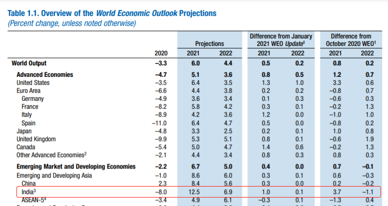 图源:IMF2021年春《世界经济展望》