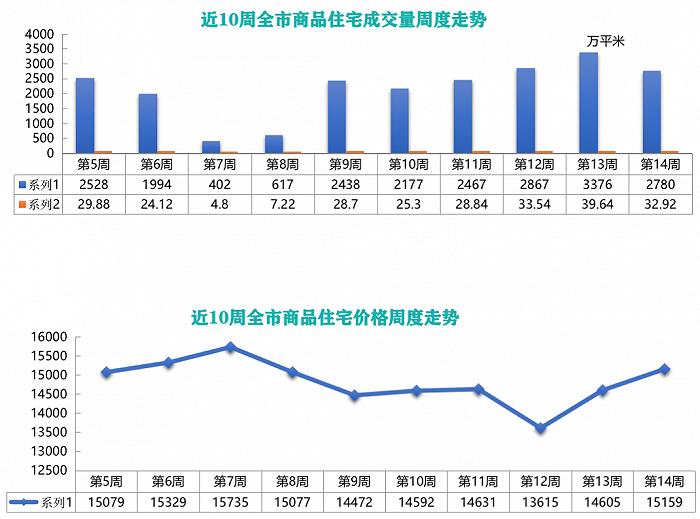 鲁楼观察   青岛4月迎56个新盘,首周新房成交环比下降17.65%