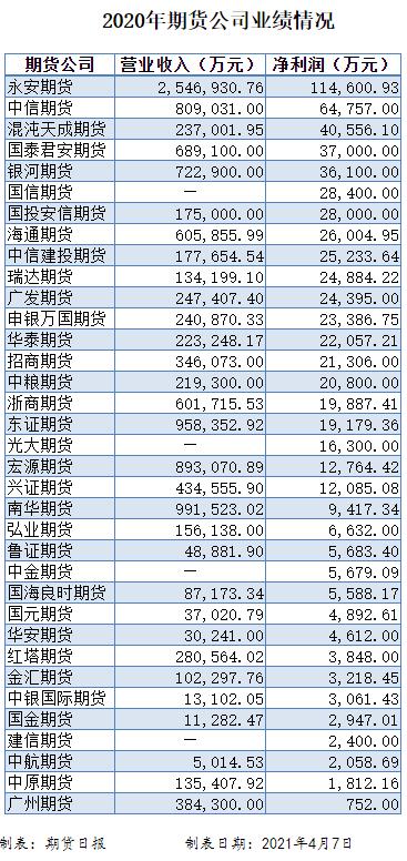 """35家期货公司去年业绩出炉!行业""""一哥""""永安期货净利润超11亿元"""