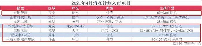 图片来源:深圳中原研究中心