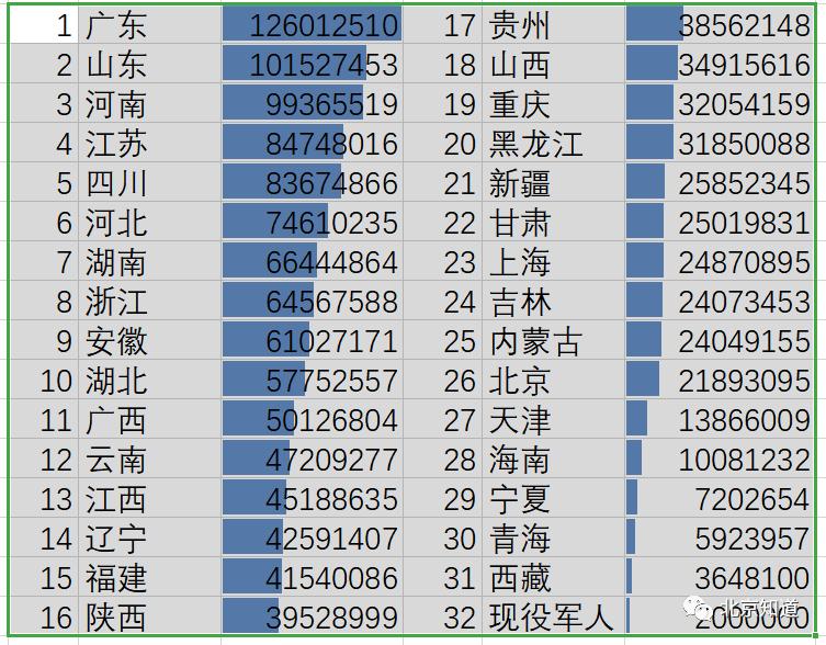 中国各省人口数量_2020年中国各省市人口数量变化排行榜:老龄化问题普遍存在