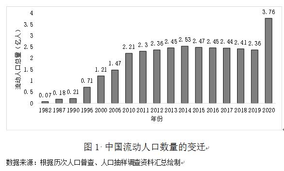 """人口流动性_流动人口3.76亿十年增70%高流动性""""迁徙中国""""已形成"""