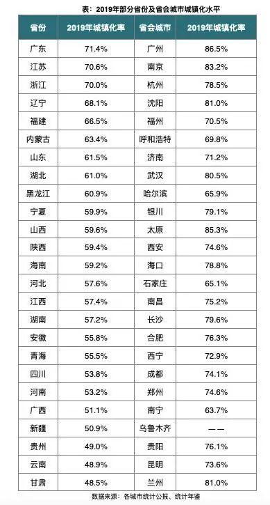 人口学中的房地产,城镇化率63.89%,还有多少人