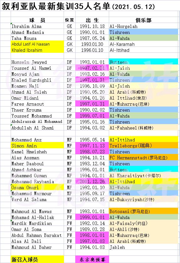 叙利亚名单出炉:卡尔滨继续落选 新入籍球员没有一个招入!