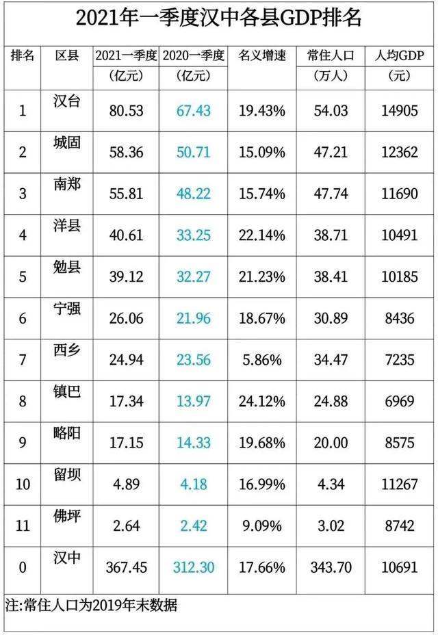 汉中gdp_汉中各县区2021年第一季度GDP出炉