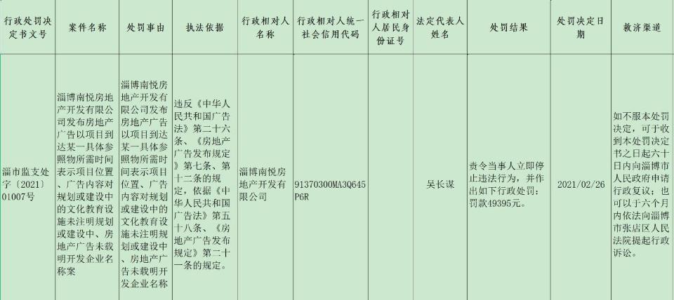 淄博公布一批处罚信息,齐商置业、兔八哥地产、南悦地产等被罚