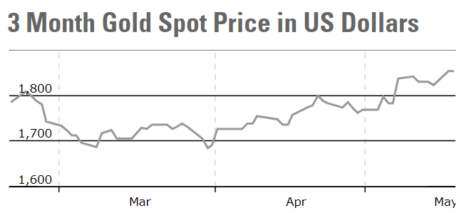 国际金价突破1850关口创三个月新高,分析称反弹仍将延续但高度有限