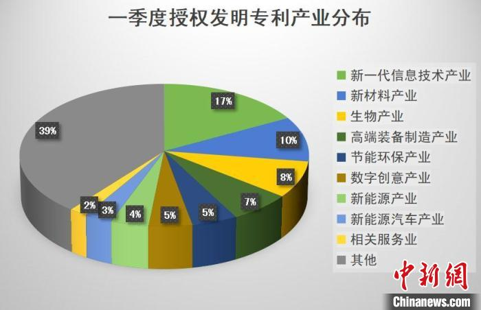 浙江一季度专利创造同比增长显著 数字化激发创新活力