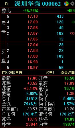 深圳华强澄清赛格大厦不属于公司物业,早盘股价低开高走