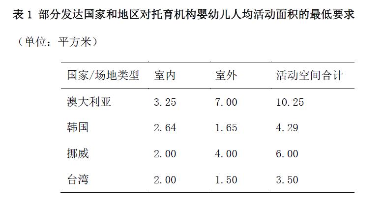 办托 上海实践:托育机构办学实践中的困境