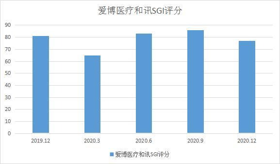 和讯SGI公司 爱博医疗SGI指数最新评分高达77分 眼科市场蛋糕足够大未来可期