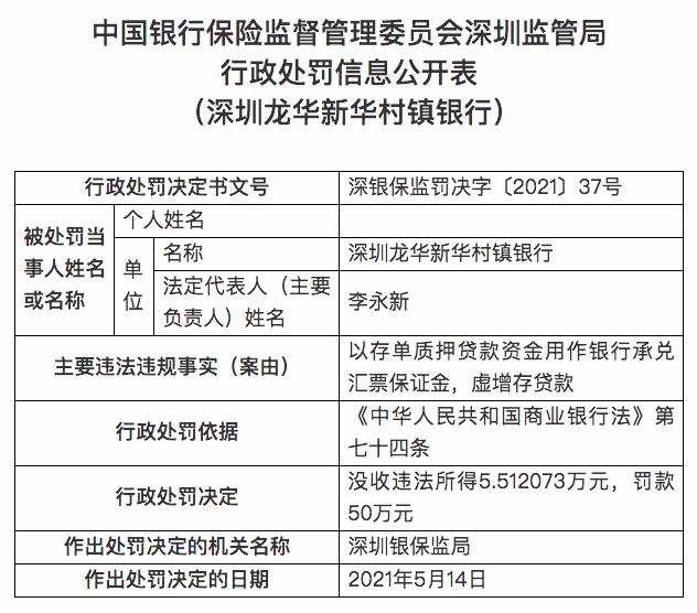 深圳龙华新华村镇银行被罚50万元:以存单质押贷款资金用作银行承兑汇票保证金