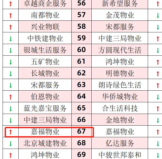 嘉福物业首度登上得分榜 冲至67位| 满意度调查5.21战报