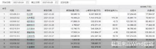 科沃斯解禁市值超600亿  6股流通盘增超1倍