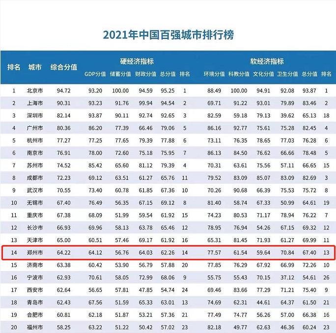 郑州gdp排名_郑州全国第14位!2021年中国百强城市排行榜出炉!
