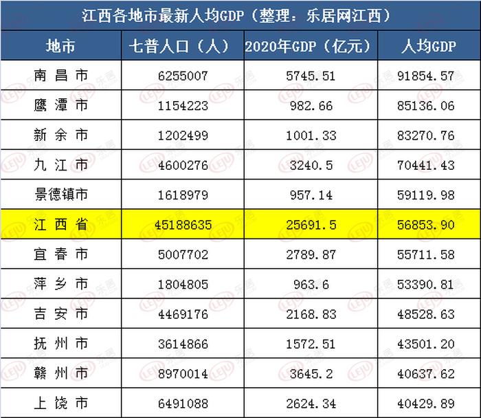 赣州市区人口_刚刚公布!江西各地市详细人口数据来了!赣州人口全省排第一