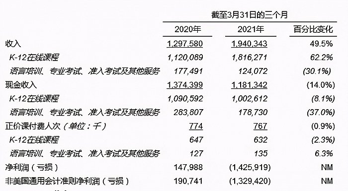 高途课堂一季报解读:毛利率从78.2%下降至70.5%,经营净现金流出超20亿
