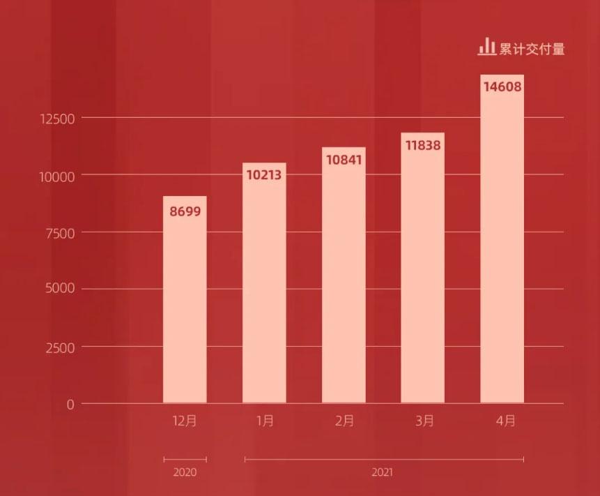 零跑汽车4月交付2770台 同比增长866%