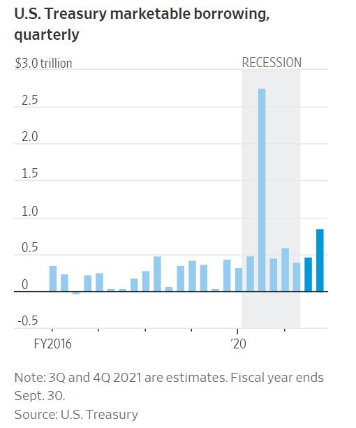 受拜登计划刺激 美国财政部将二季度融资目标提高近4倍