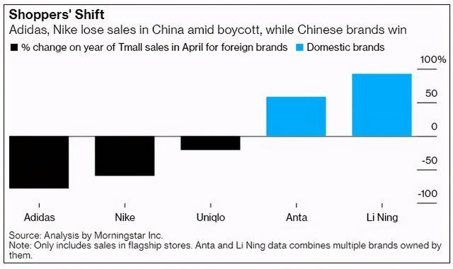 国人终于用行动支持,耐克、阿迪达斯销售额暴跌,李宁却暴涨800%
