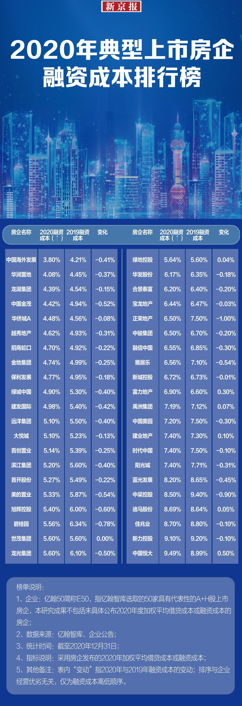 年报盘点|融资成本下降 哪些大型房企借到更便宜的钱?