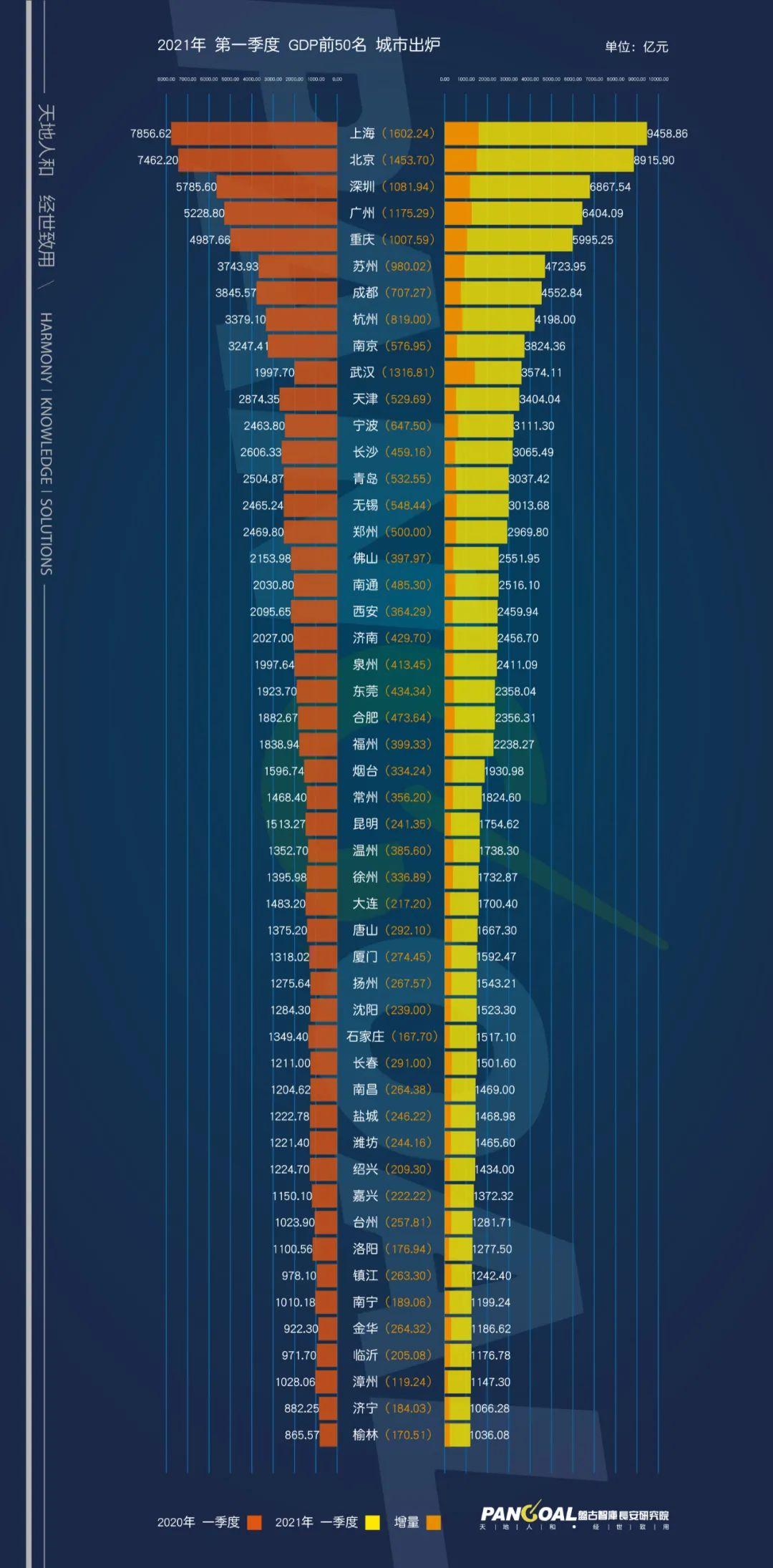2017一季度城市gdp_数读2021年1季度各城市GDP大比拼