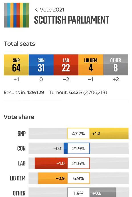 苏格兰议会选举结果出炉,民族党未能获得多数席位