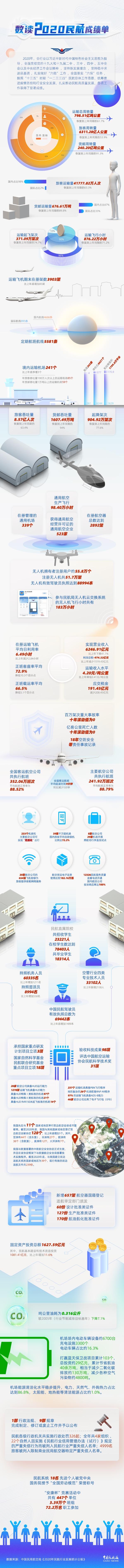 民航局:213架飞机航班可空中上网 223个机场实现无纸化出行