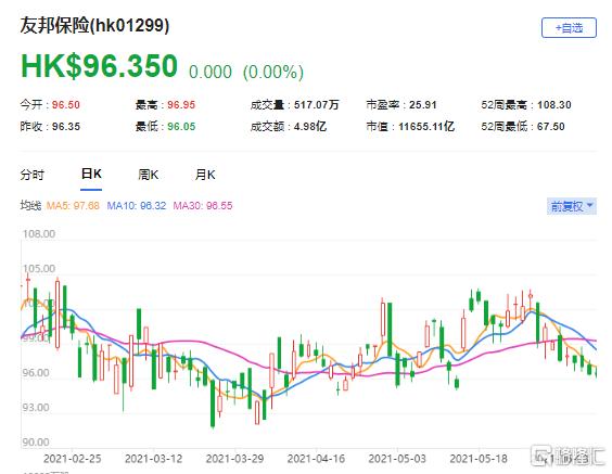"""野村:微降友邦(1299.HK)目标价至93.29港元 评级""""中性"""""""