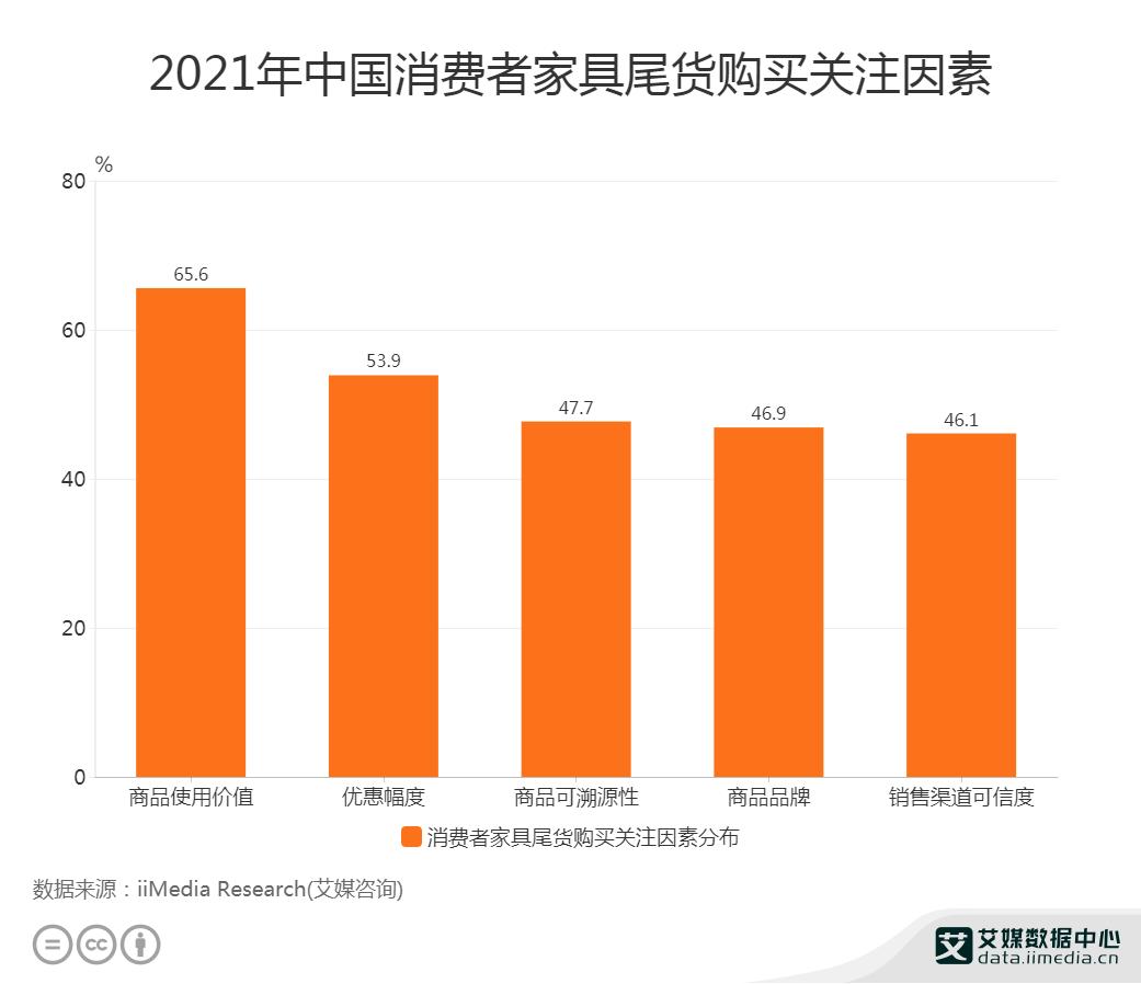 尾货经济数据分析:2021年中国65.6%消费者购买家具尾货更关注商品使用价值