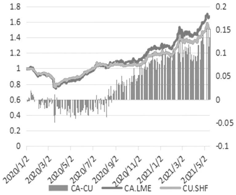 图4为经数据处理的疫情暴发后伦敦铜与沪铜走势