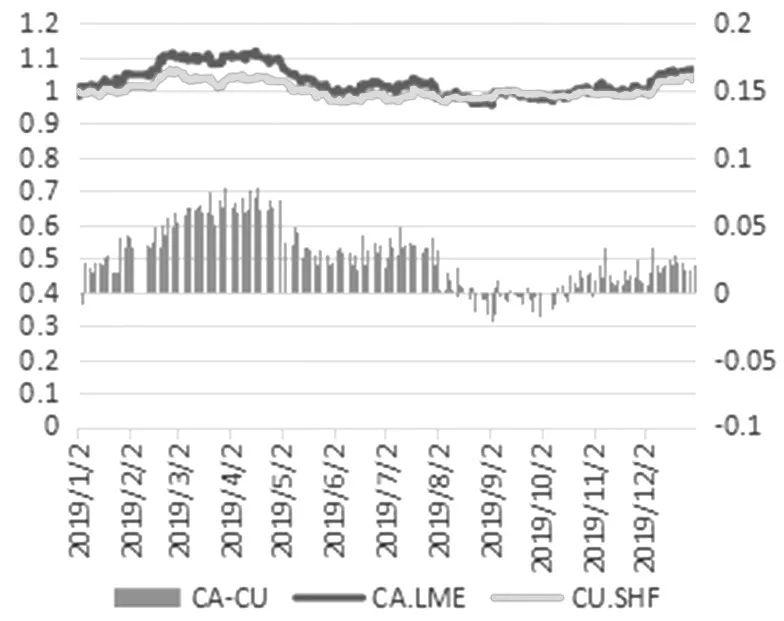图3为经数据处理的疫情暴发前伦敦铜与沪铜走势