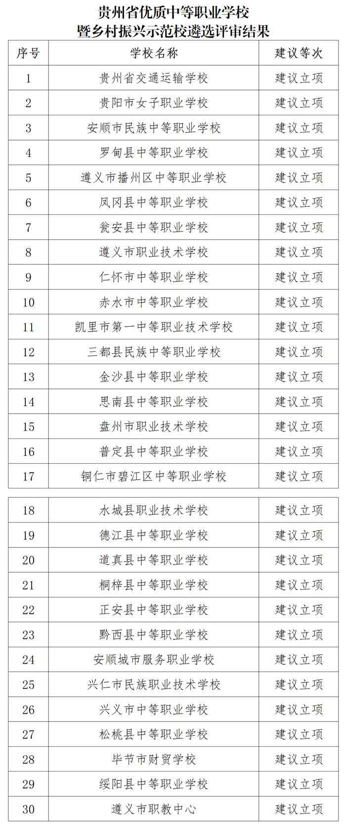 贵州省优质中等职业学校暨乡村振兴示范校遴选评审结果公示
