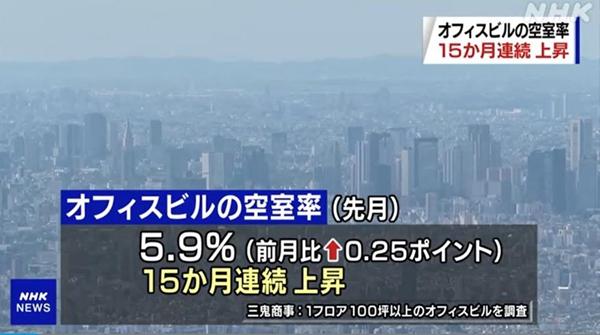东京都中心城区写字楼5月空置率达5.9% 连续15个月上升