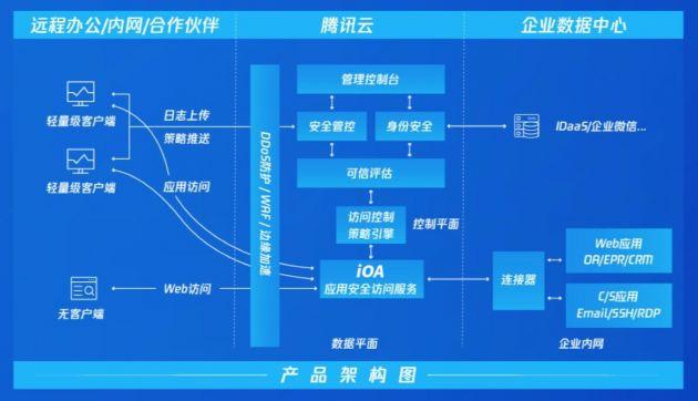 腾讯安全发布零信任iOA SaaS版 开箱即用适配远程办公全场景