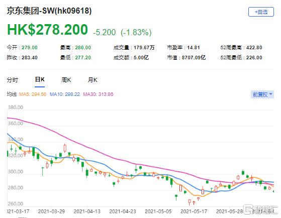 大行评级   野村:维持京东(9618.HK)买入评级 目标价365港元