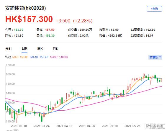 """麦格理:上调安踏(2020.HK)目标价至182港元 评级""""跑赢大市"""""""