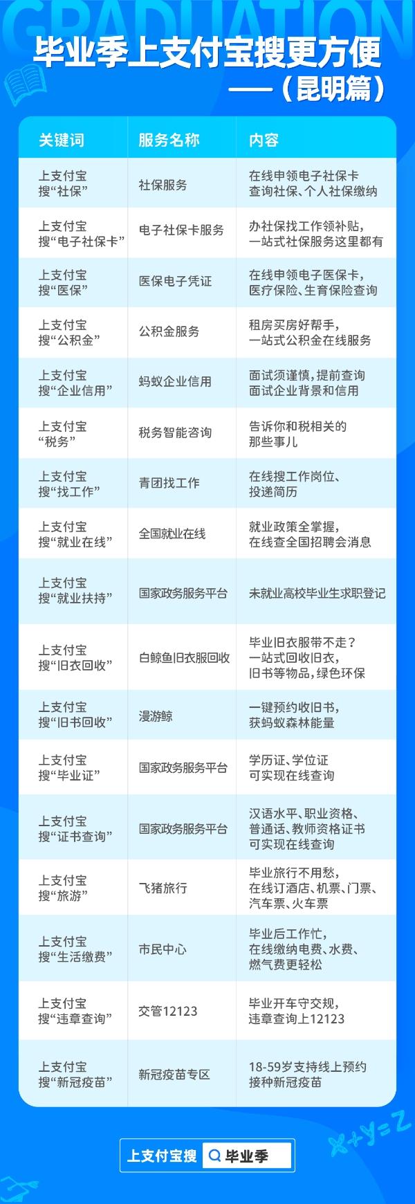 """毕业季上支付宝搜""""毕业指南"""" 教你如何找工作、谈福利、获实惠"""