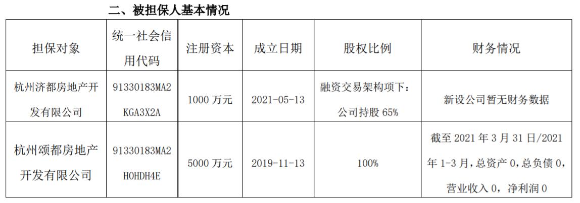 宋都股份:向债权人提供担保主债权本金金额8.1亿元