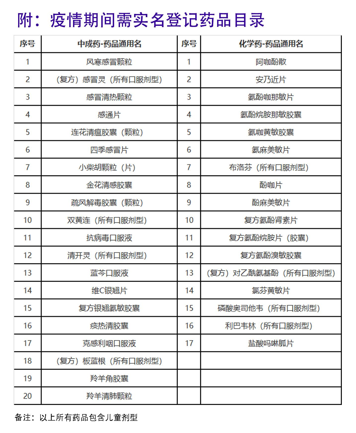 广东中高风险区停售感冒发烧药 痛风痛经怎么办?