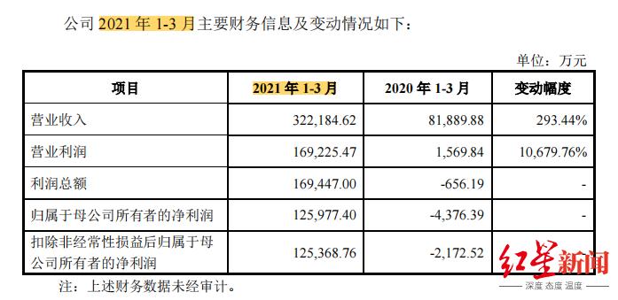 生死半个月:郎酒招股书更新,一季度营业利润暴涨10679.76%