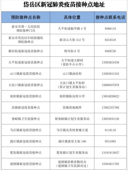 泰山区、岱岳区、肥城市、东平县均已发布