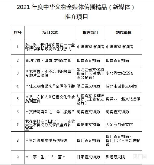 国家文物局:21个项目入选2021年度中华文物全媒体传播精品(新媒体)