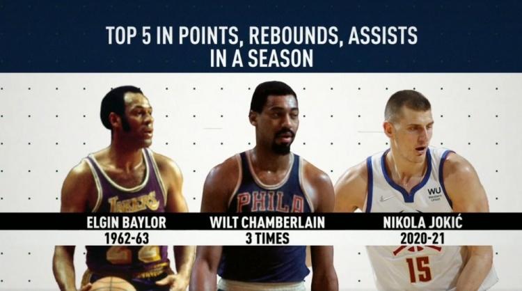 单赛季总得分&篮板&助攻均联盟前五:约基奇上榜 内线仅三人